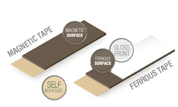 <p>Our range of flexible adhesive magnets come in many shapes and sizes from magnetic dots through to large magnetic sheets, all with self-adhesive backing and UV coating.</p> <p>Our self-adhesive flexible magnetic tapes are supplied with Tesa 4965 adhesive while our other flexible products such as flexible magnetic sheets that are labelled as having 3M adhesive are supplied with 3M 9448 adhesive.</p> <p>Self-adhesive flexible magnets can be incredibly useful in the classroom, the office or for homemade craft projects. All of our flexible adhesive magnetic sheets and tapes can be cut to size using scissors. Have you seen our flexible business card magnets? Flexible business card magnets turn ordinary business cards into magnetic business cards! Simply peel off the backing paper and stick your normal business card on top, it really is that easy! Business card magnets cut easily with scissors, are non-toxic and can turn children's cards and drawings into instant fridge magnet works of art!</p>