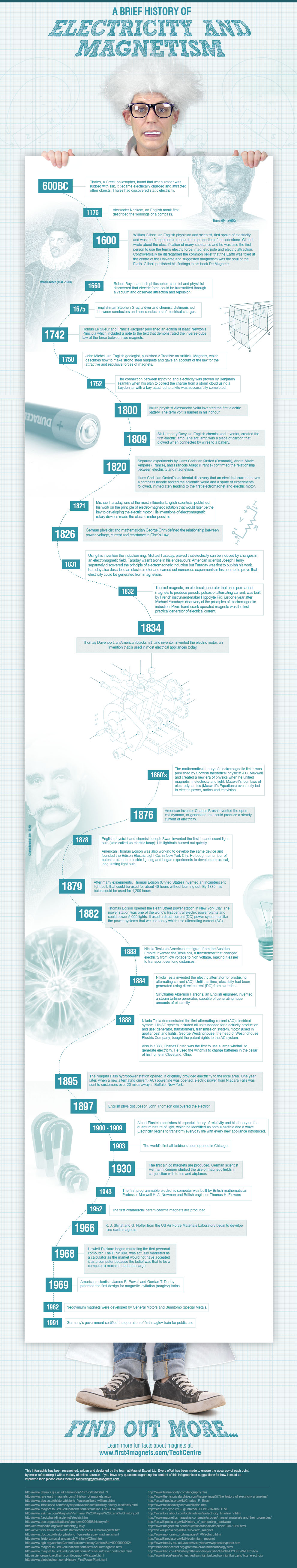 A Brief History Of Electricity & Magnetism InfoGraphic