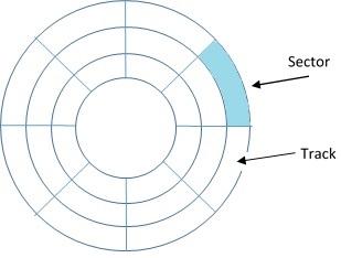 Diagrammatic representation of a hard drive