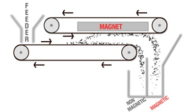 Magnetic Separation Magnets